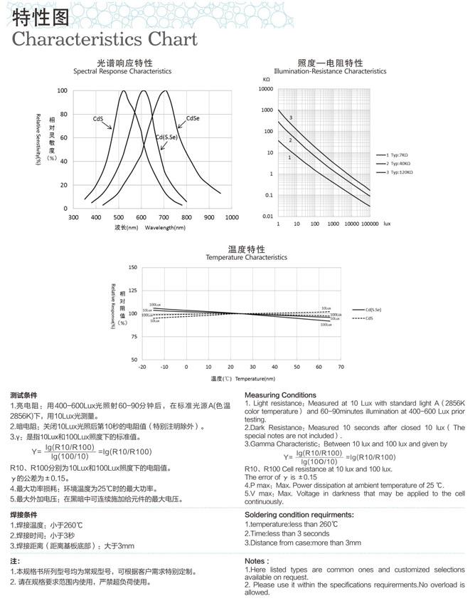 光敏电阻产品特性图